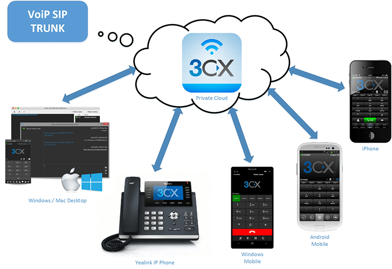 cloud ip pbx