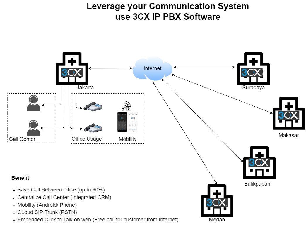 Sistem komunikasi rumah sakit